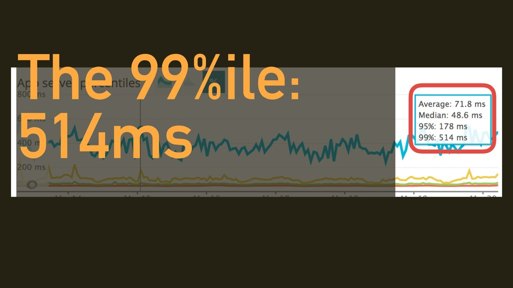 The 99%ile: 514ms