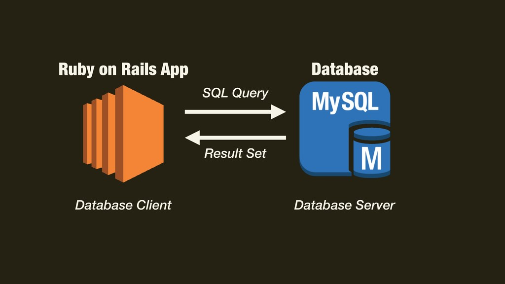 Ruby on Rails App Database Database Client Data...