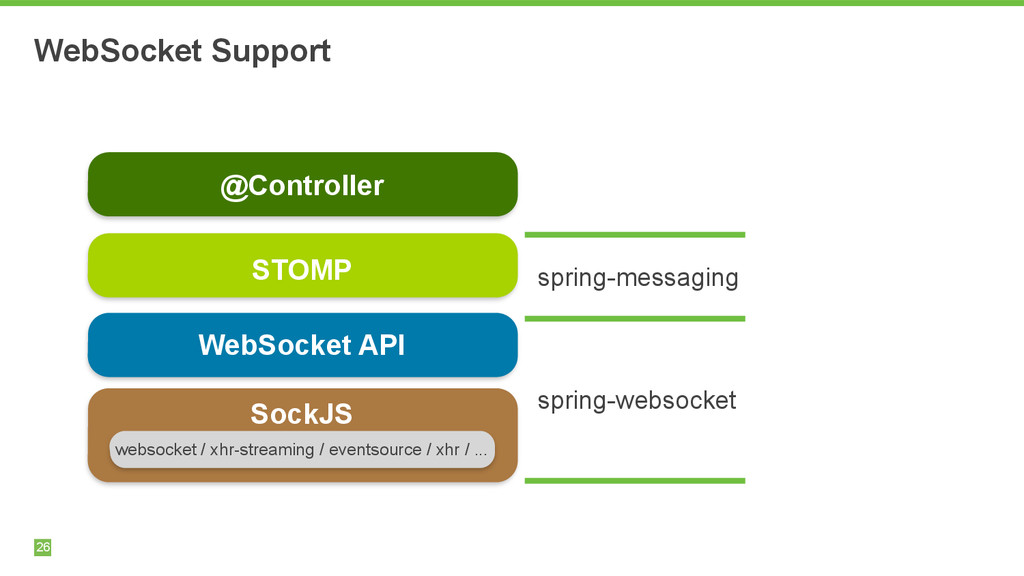 WebSocket Support 26 SockJS websocket / xhr-str...
