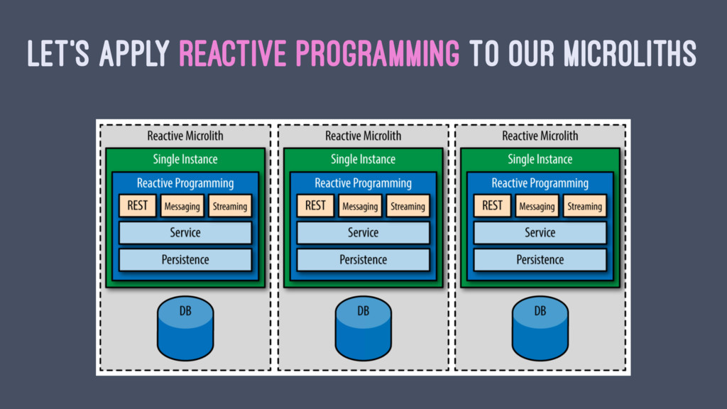 LET'S APPLY REACTIVE PROGRAMMING TO OUR MICROLI...