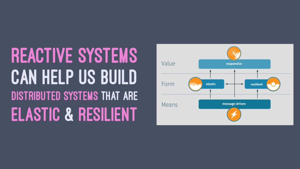 REACTIVE SYSTEMS CAN HELP US BUILD DISTRIBUTED ...