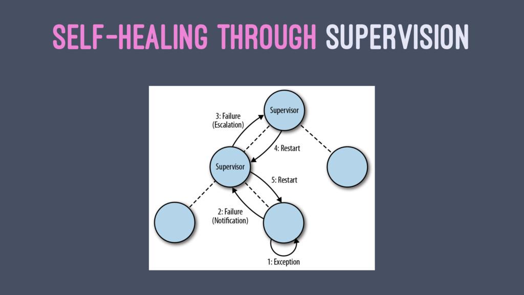 SELF-HEALING THROUGH SUPERVISION