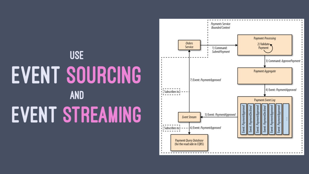 USE EVENT SOURCING AND EVENT STREAMING
