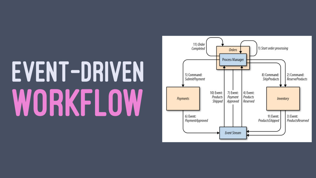 EVENT-DRIVEN WORKFLOW