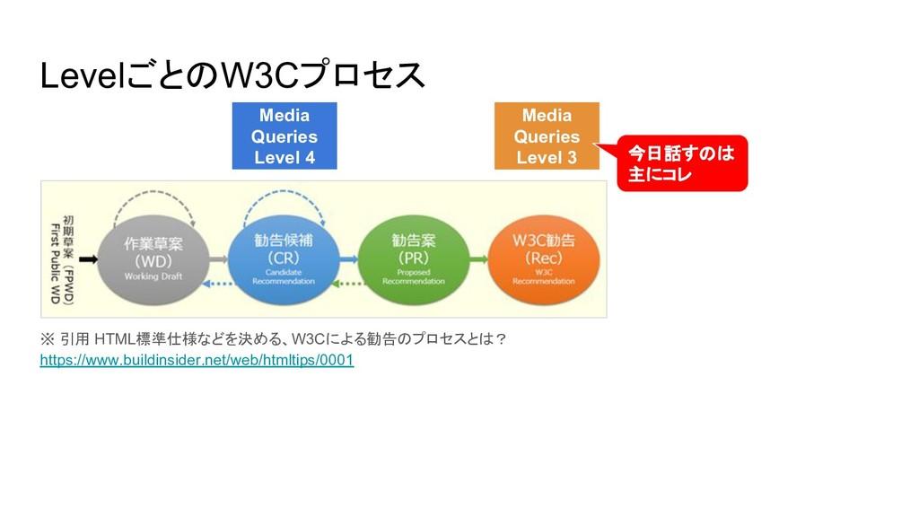 LevelごとのW3Cプロセス ※ 引用 HTML標準仕様などを決める、W3Cによる勧告のプロ...