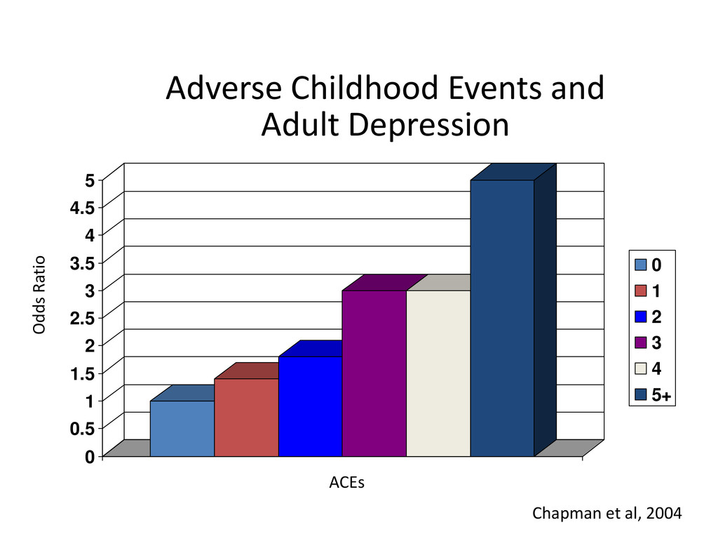 Adverse Childhood Events and Adult Depression 0...