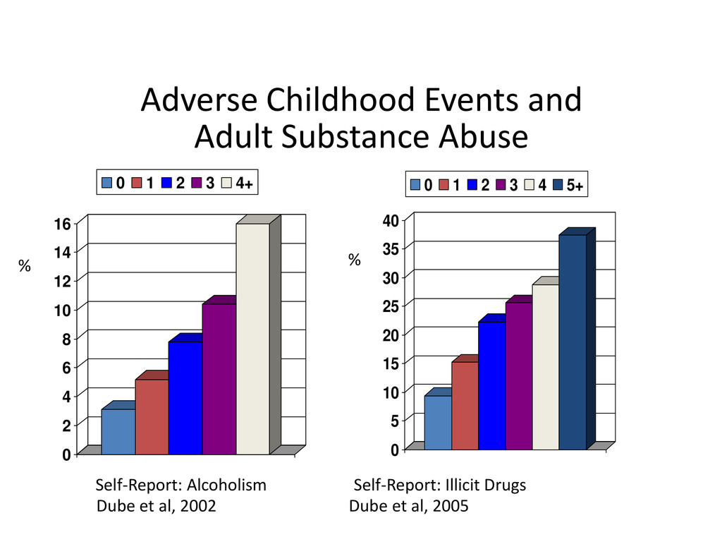 Adverse Childhood Events and Adult Substance Ab...
