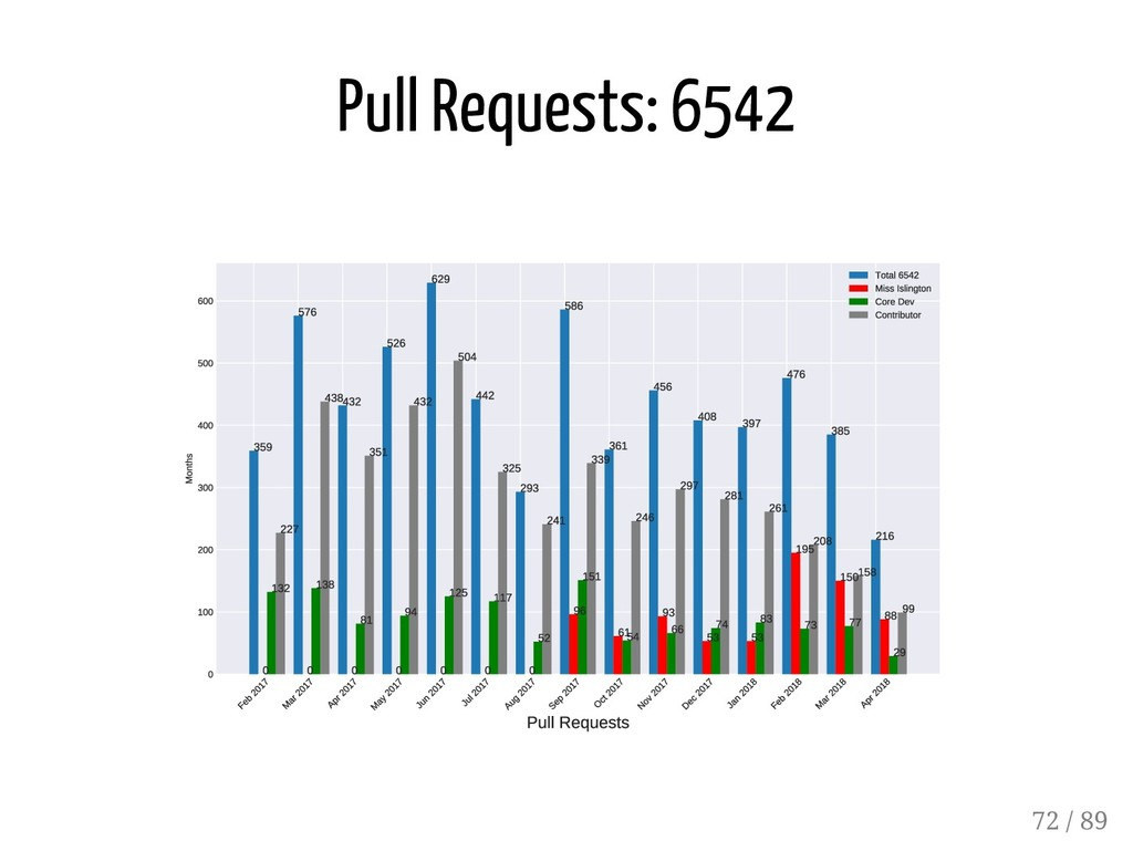 Pull Requests: 6542 72 / 89
