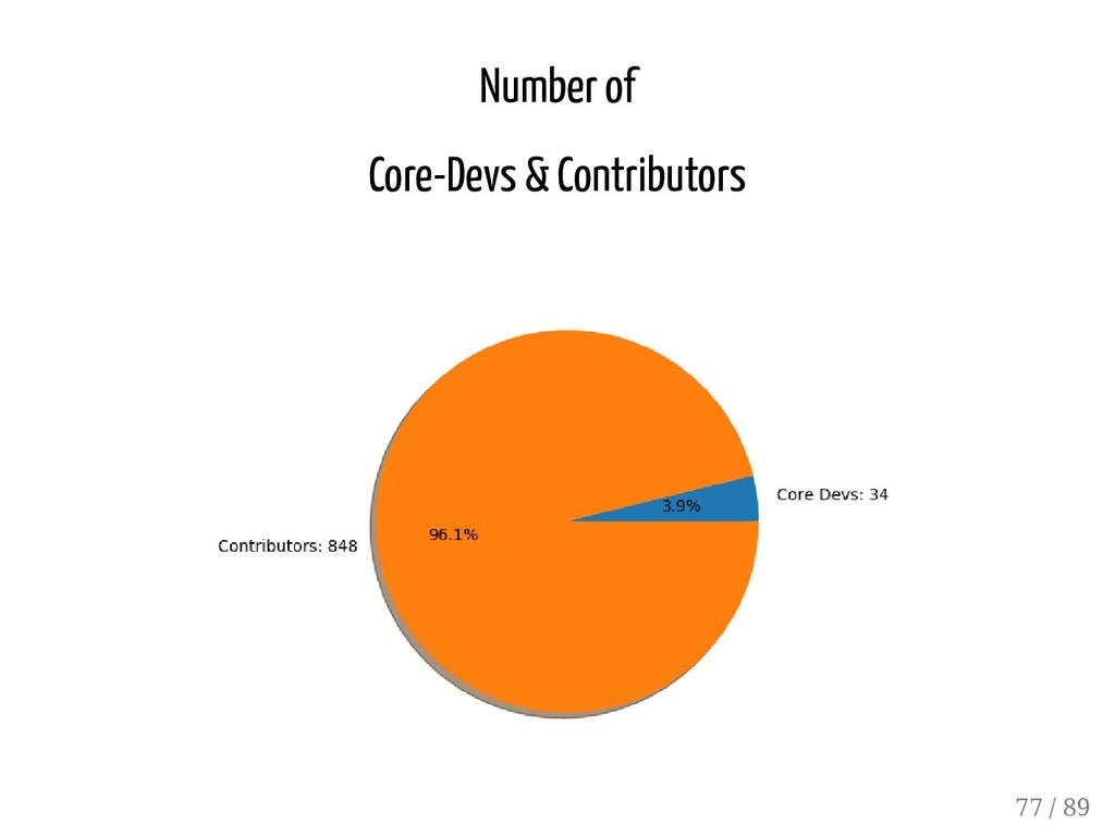 Number of Core-Devs & Contributors 77 / 89