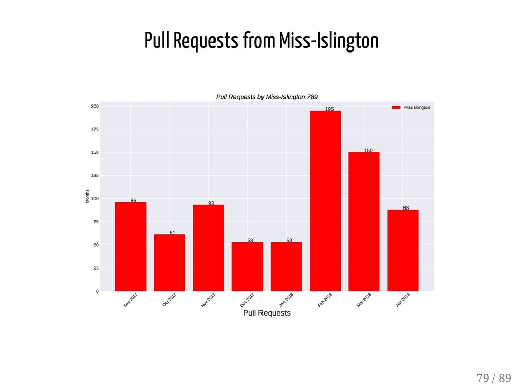 Pull Requests from Miss-Islington 79 / 89