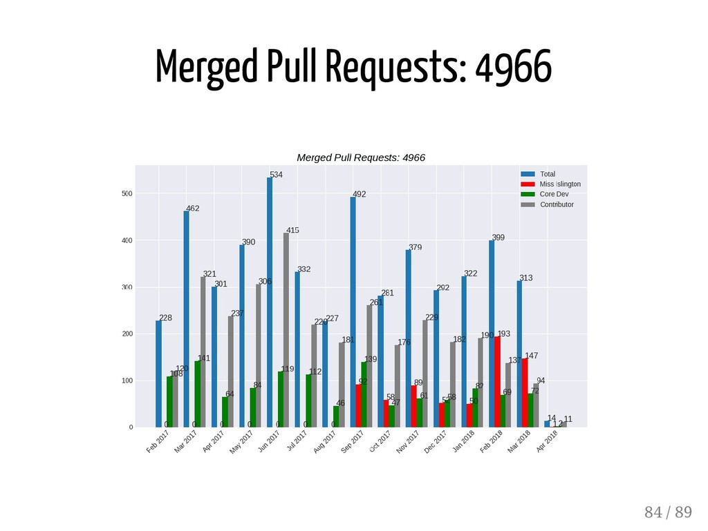 Merged Pull Requests: 4966 84 / 89