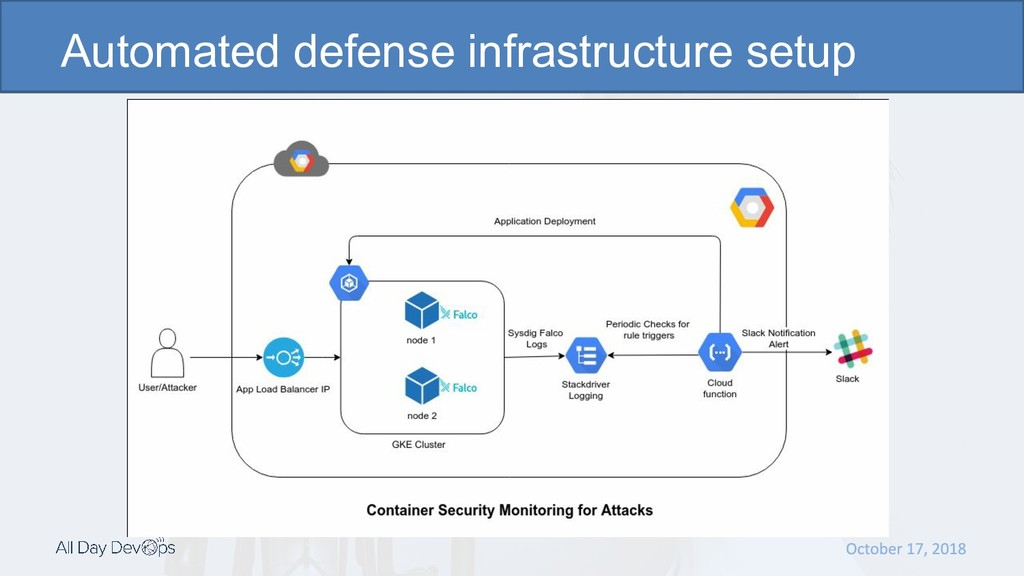 Automated defense infrastructure setup