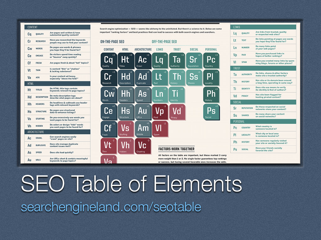 Text SEO Table of Elements searchengineland.com...