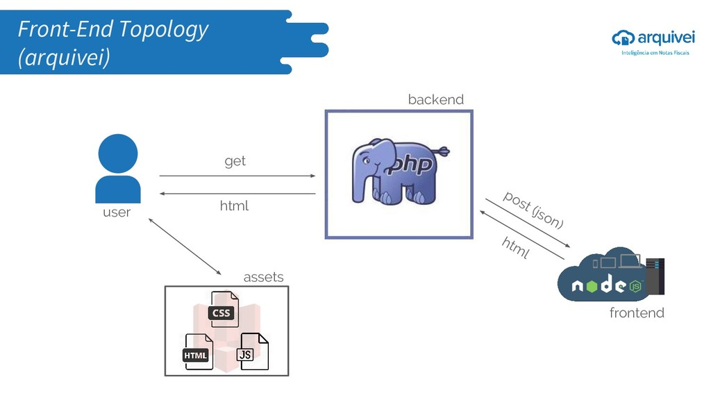 get html post (json) html assets backend fronte...