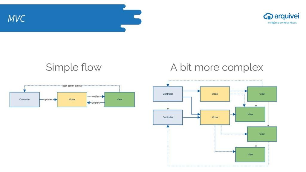 Simple flow A bit more complex MVC