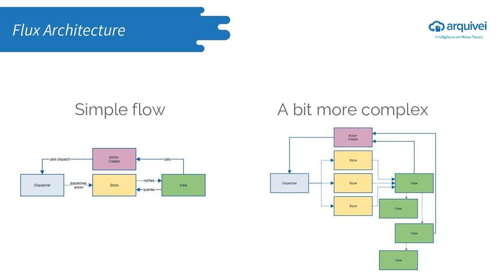 Simple flow A bit more complex Flux Architecture