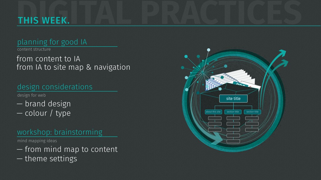 DIGITAL PRACTICES THIS WEEK. from content to IA...