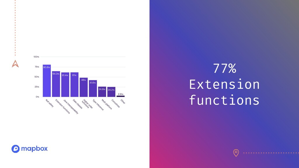 77% Extension functions