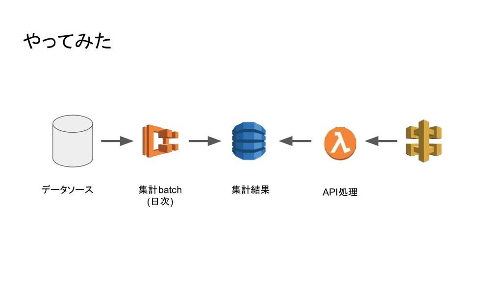 やってみた データソース 集計batch (日次) 集計結果 API処理