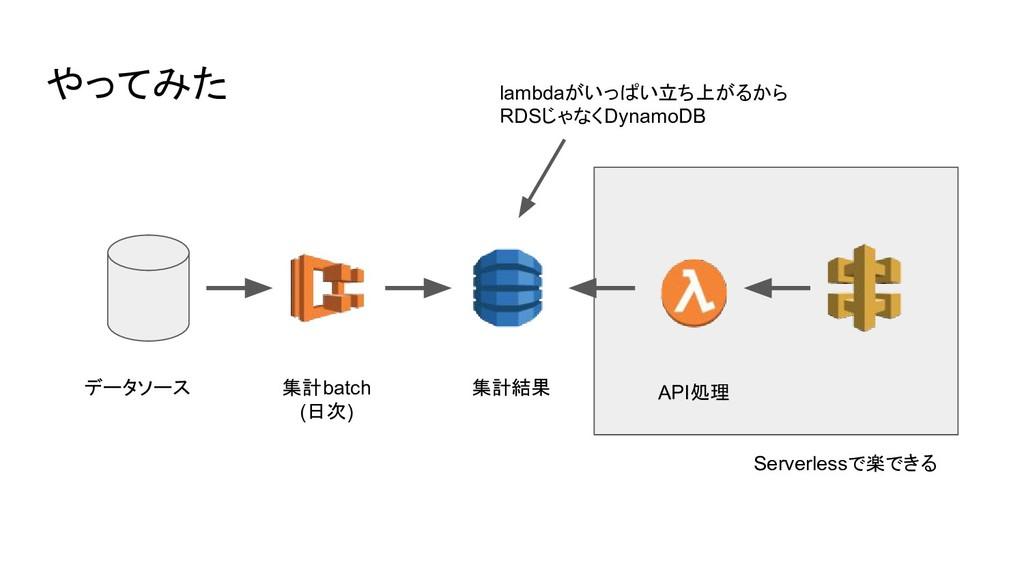 やってみた データソース 集計batch (日次) 集計結果 API処理 Serverless...