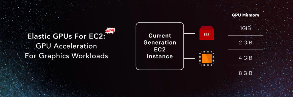 Elastic GPUs For EC2: GPU Acceleration For Grap...
