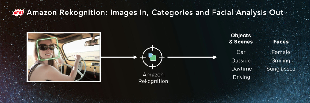 Amazon Rekognition: Images In, Categories and F...