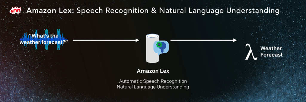 Amazon Lex: Speech Recognition & Natural Langua...