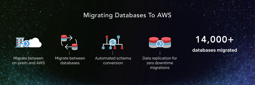 Migrating Databases To AWS 14,000+ databases mi...