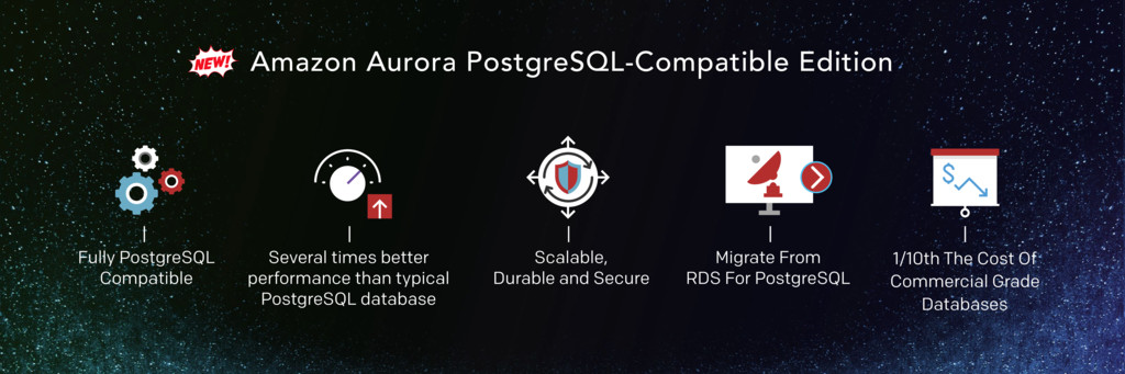 Amazon Aurora PostgreSQL-Compatible Edition 1/1...