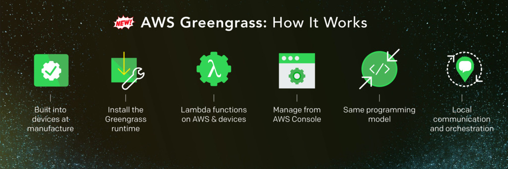 AWS Greengrass: How It Works Built into devices...