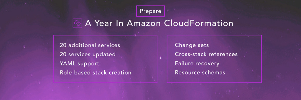 A Year In Amazon CloudFormation 20 additional s...