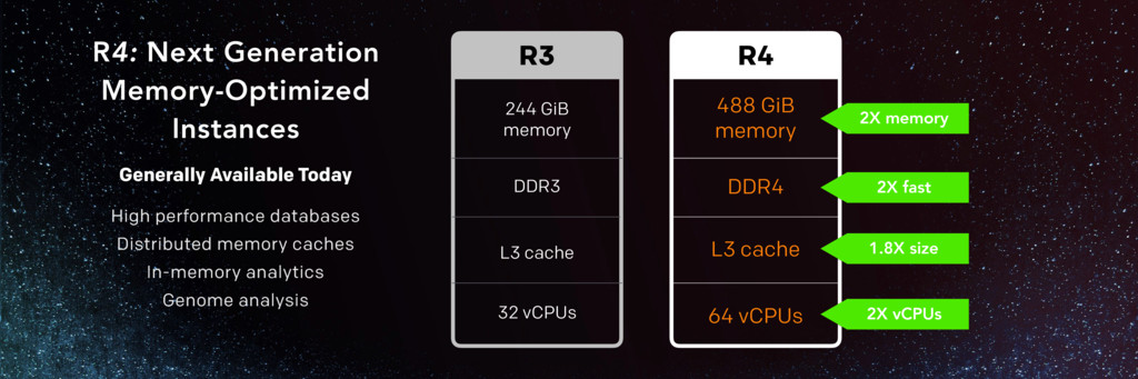 R4: Next Generation Memory-Optimized Instances ...