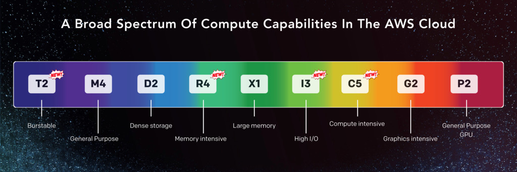 A Broad Spectrum Of Compute Capabilities In The...