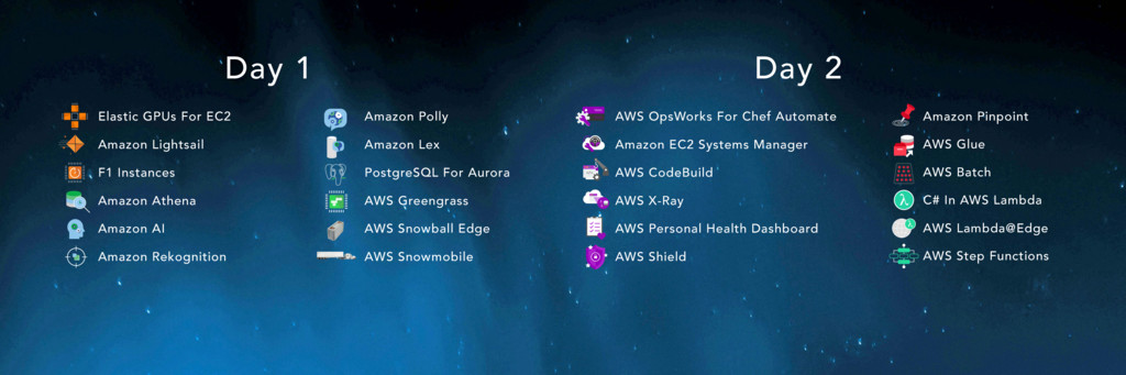 AWS OpsWorks For Chef Automate Amazon EC2 Syste...