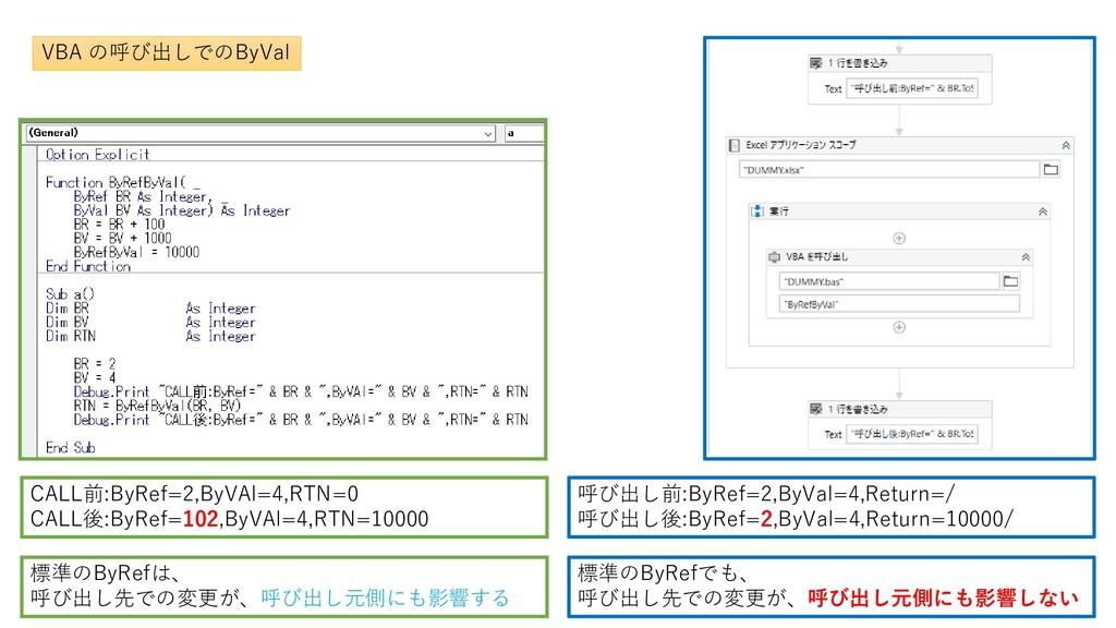VBA の呼び出しでのByVal CALL前:ByRef=2,ByVAl=4,RTN=0 CA...