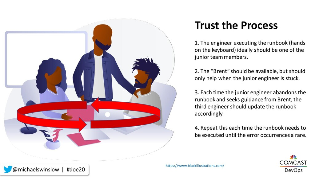 Trust the Process 1. The engineer executing the...