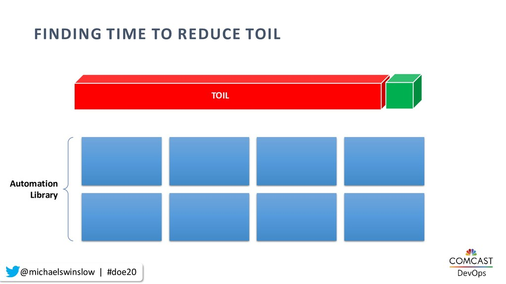 FINDING TIME TO REDUCE TOIL TOIL Automation Lib...