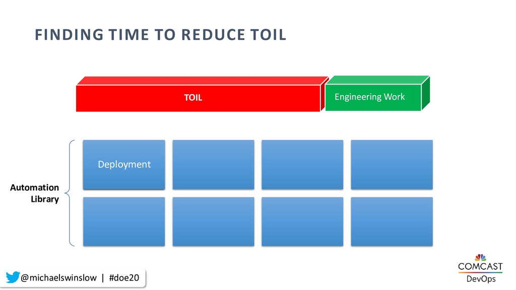 Automation Library TOIL FINDING TIME TO REDUCE ...