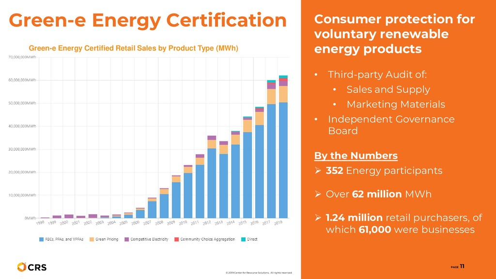 Consumer protection for voluntary renewable ene...