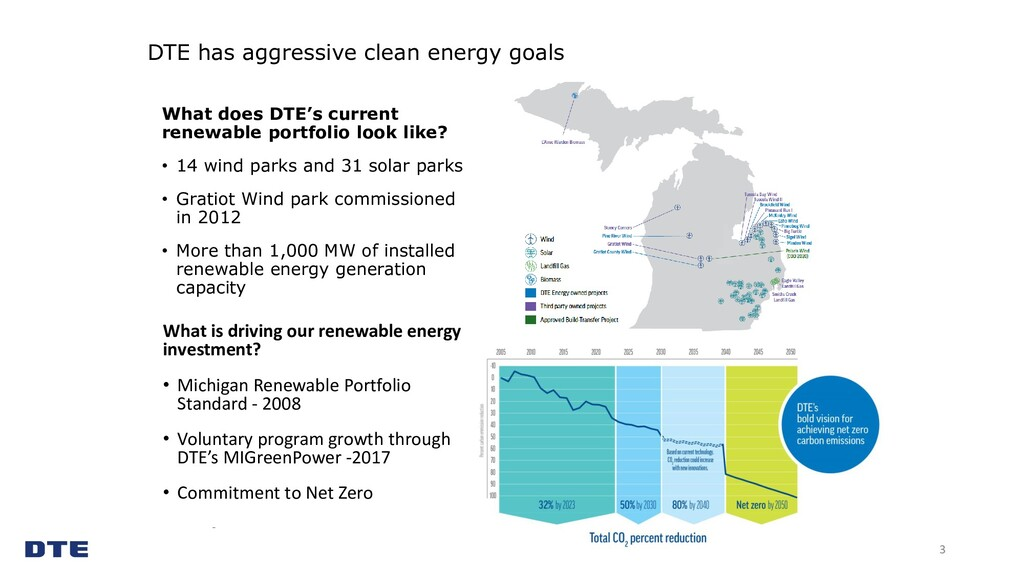 DTE has aggressive clean energy goals 3 What is...