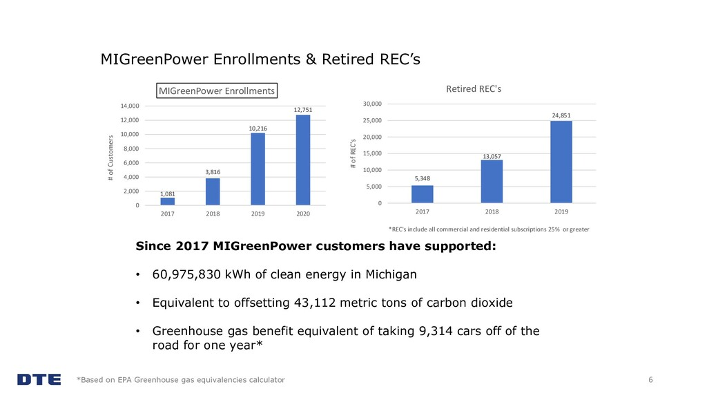 MIGreenPower Enrollments & Retired REC's 6 1,08...