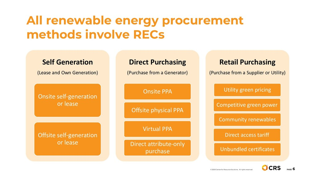 All renewable energy procurement methods involv...