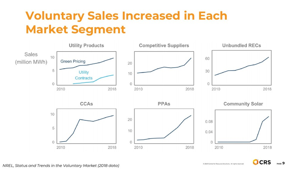 Voluntary Sales Increased in Each Market Segmen...