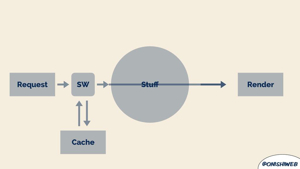 @onishiweb Cache Stuff Request Render SW