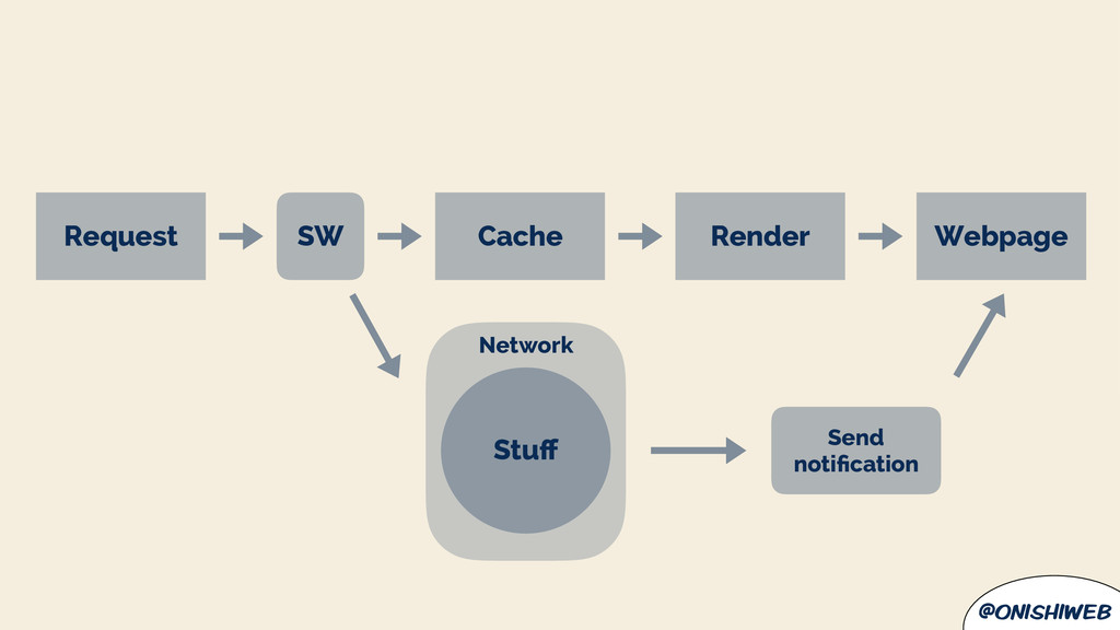 @onishiweb Cache Network Stuff Request Render SW...