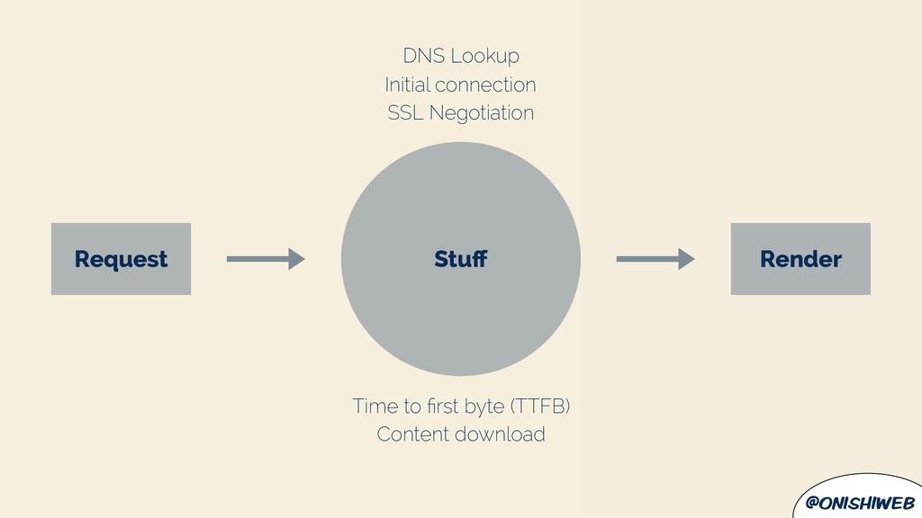 @onishiweb Stuff Request Render DNS Lookup Initi...