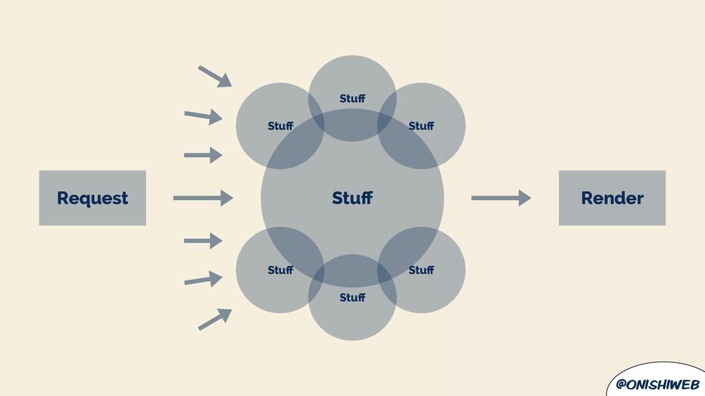 @onishiweb Stuff Request Render Stuff Stuff Stuff S...