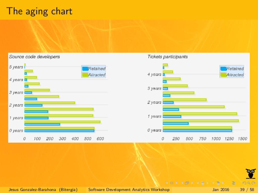 The aging chart Jesus Gonzalez-Barahona (Biterg...