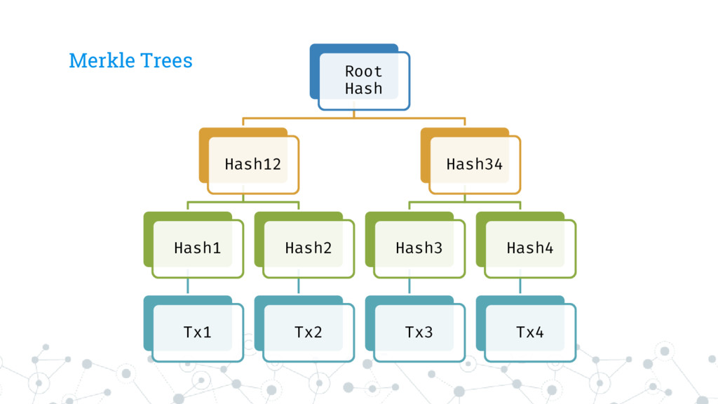 Merkle Trees Root Hash Hash12 Hash1 Tx1 Hash2 T...
