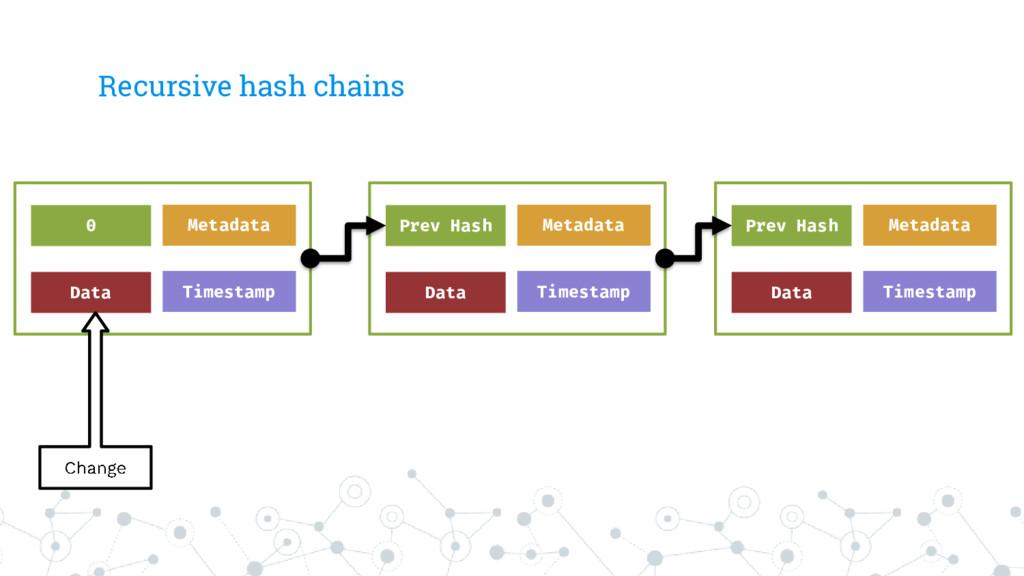 Recursive hash chains Data Timestamp Metadata P...